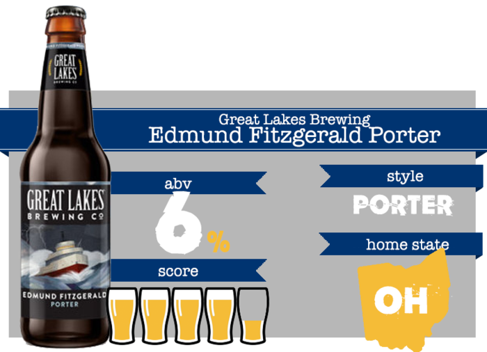 February Beer - Great Lakes Edmund Fitzgerald