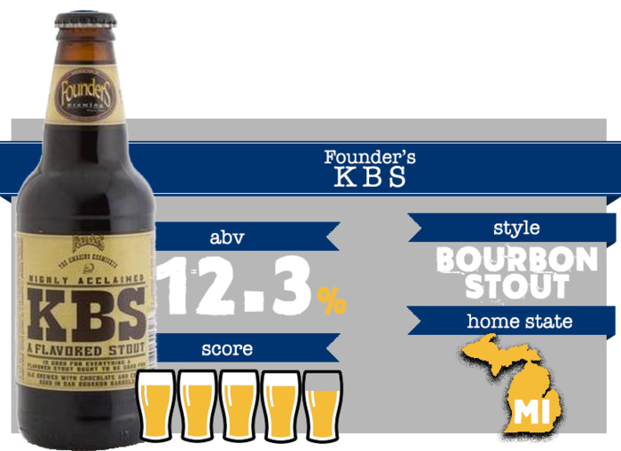 March Beer - Founder's KBS
